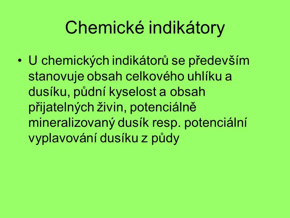 Chemické indikátory U chemických indikátorů se především stanovuje obsah celkového uhlíku a dusíku, půdní kyselost a obsah přijatelných živin, potenciálně mineralizovaný dusík resp.