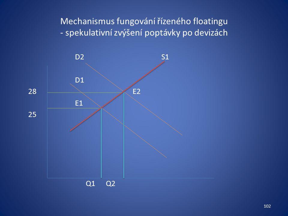 Mechanismus fungování řízeného floatingu - spekulativní zvýšení poptávky po devizách D2S1 D1 28E2 E1 25 Q1 Q2 102