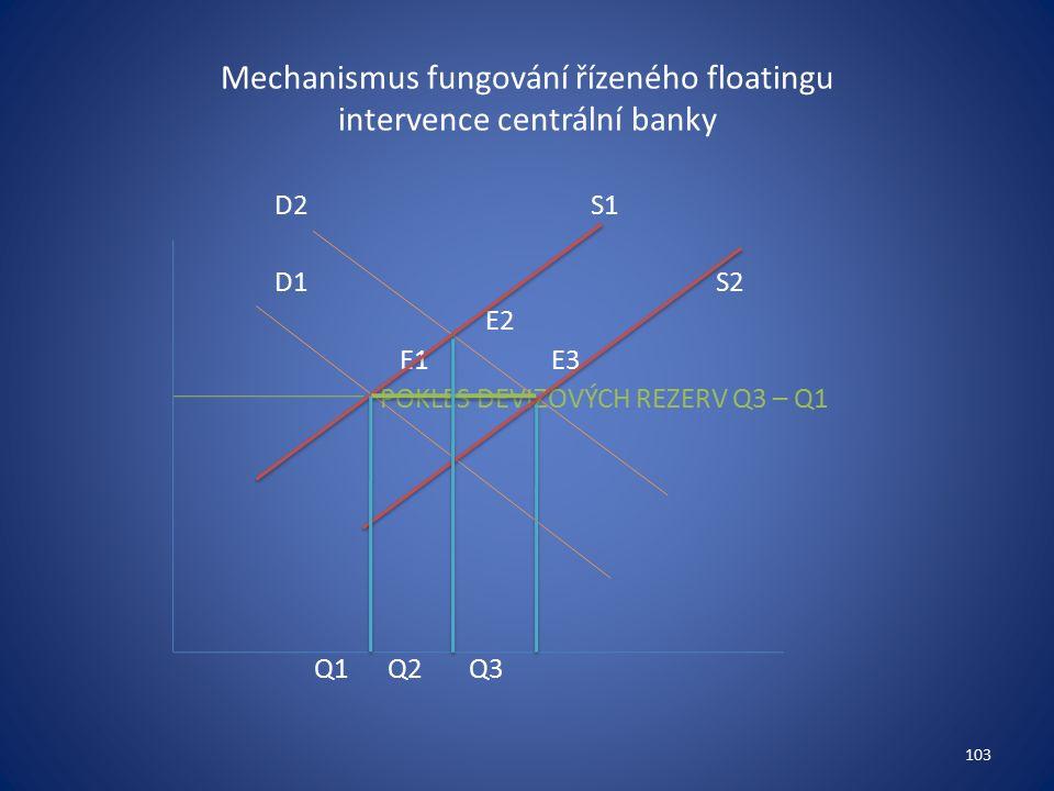 Mechanismus fungování řízeného floatingu intervence centrální banky D2S1 D1 S2 E2 E1 E3 POKLES DEVIZOVÝCH REZERV Q3 – Q1 Q1 Q2 Q3 103