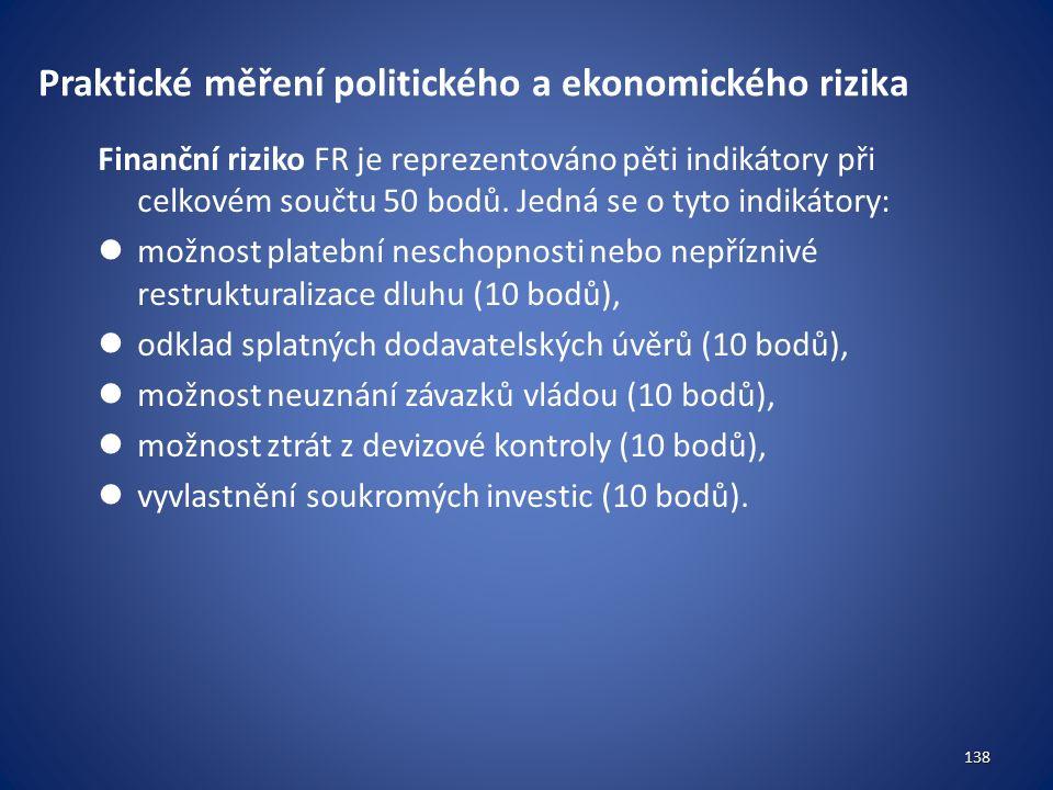 Praktické měření politického a ekonomického rizika Finanční riziko FR je reprezentováno pěti indikátory při celkovém součtu 50 bodů.