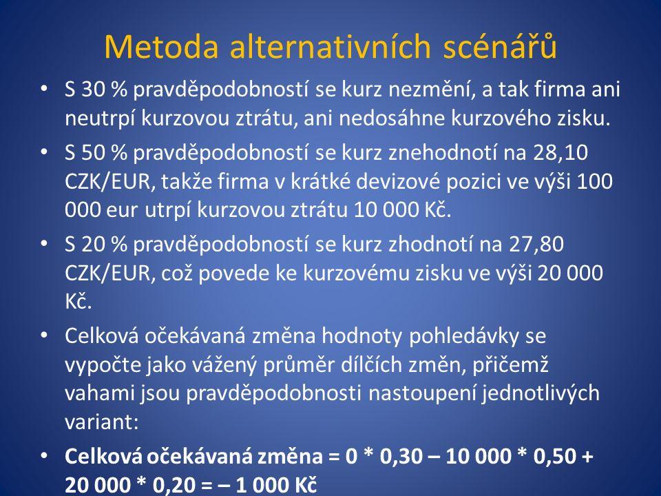Metoda alternativních scénářů S 30 % pravděpodobností se kurz nezmění, a tak firma ani neutrpí kurzovou ztrátu, ani nedosáhne kurzového zisku.