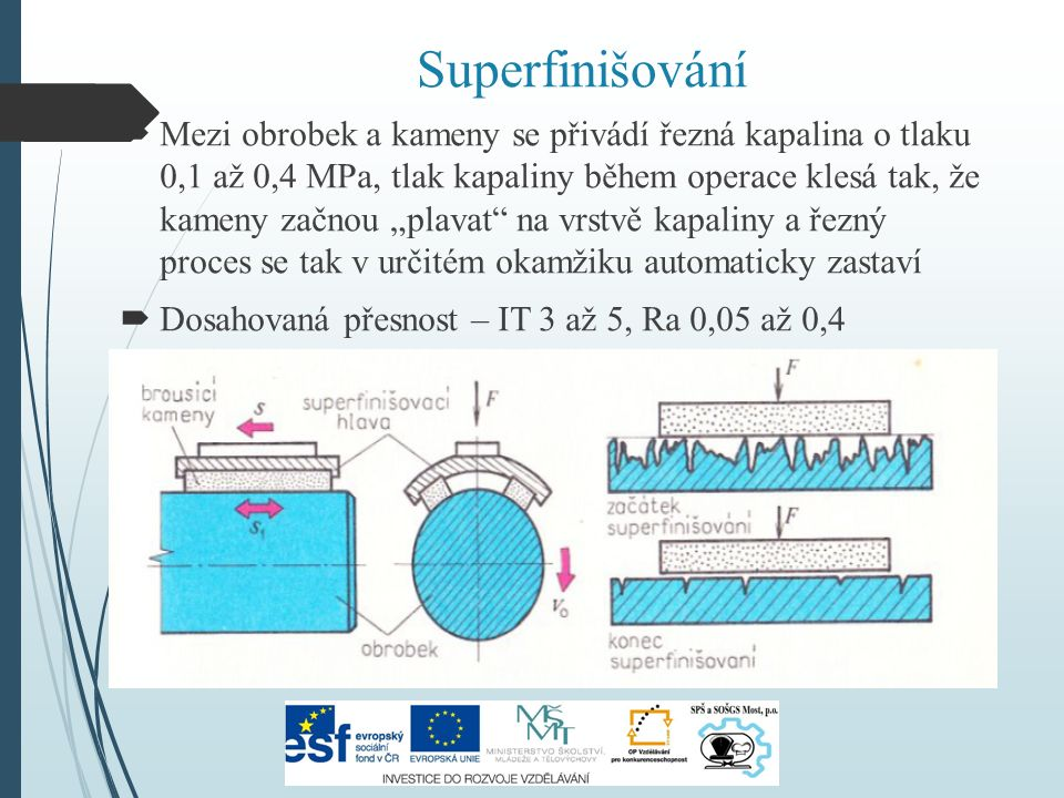 """Superfinišování  Mezi obrobek a kameny se přivádí řezná kapalina o tlaku 0,1 až 0,4 MPa, tlak kapaliny během operace klesá tak, že kameny začnou """"pla"""