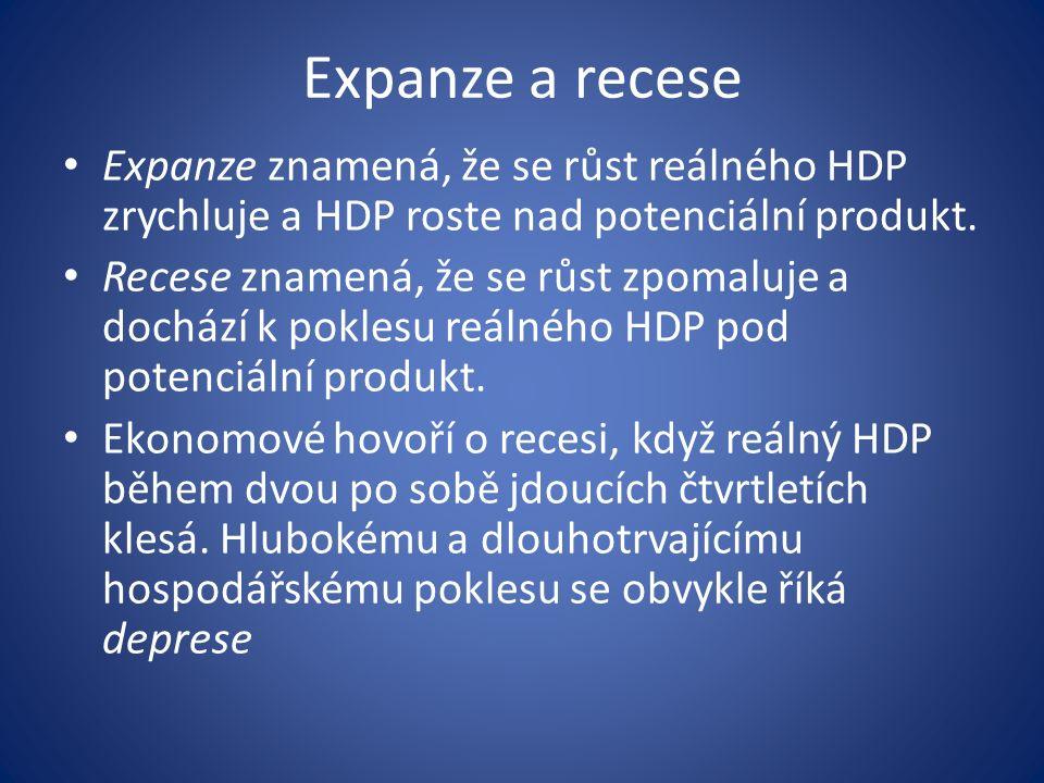 Expanze a recese Expanze znamená, že se růst reálného HDP zrychluje a HDP roste nad potenciální produkt.