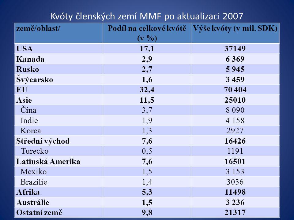 Kvóty členských zemí MMF po aktualizaci 2007 země/oblast/Podíl na celkové kvótě (v %) Výše kvóty (v mil.