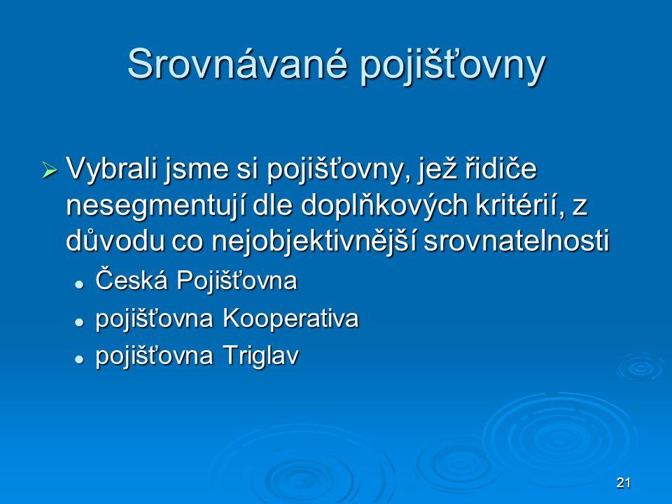 21 Srovnávané pojišťovny  Vybrali jsme si pojišťovny, jež řidiče nesegmentují dle doplňkových kritérií, z důvodu co nejobjektivnější srovnatelnosti Česká Pojišťovna Česká Pojišťovna pojišťovna Kooperativa pojišťovna Kooperativa pojišťovna Triglav pojišťovna Triglav