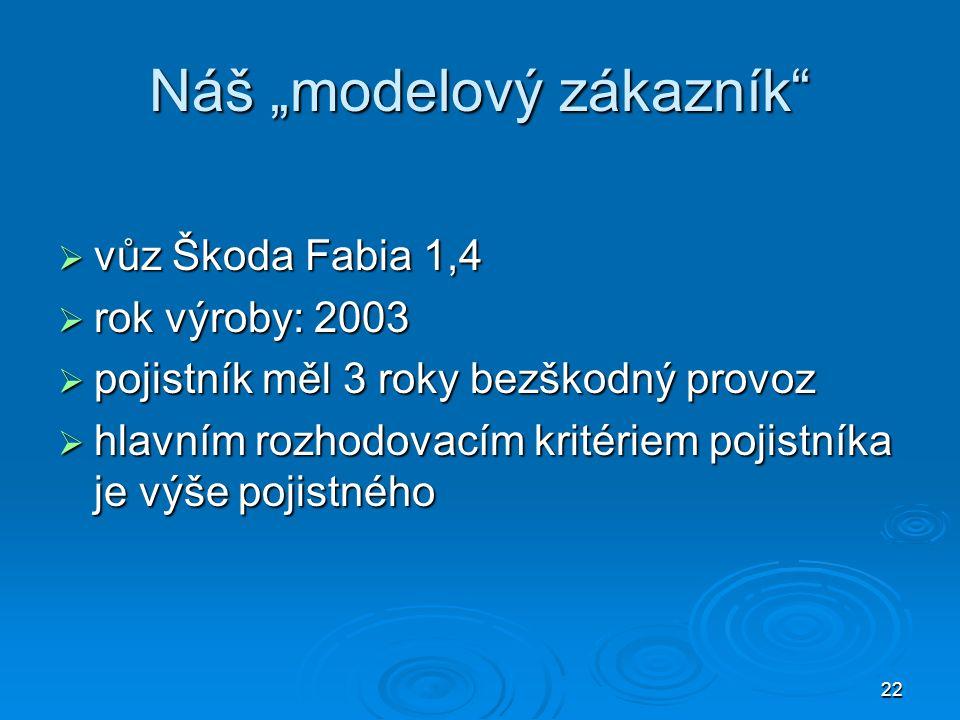 """22 Náš """"modelový zákazník  vůz Škoda Fabia 1,4  rok výroby: 2003  pojistník měl 3 roky bezškodný provoz  hlavním rozhodovacím kritériem pojistníka je výše pojistného"""