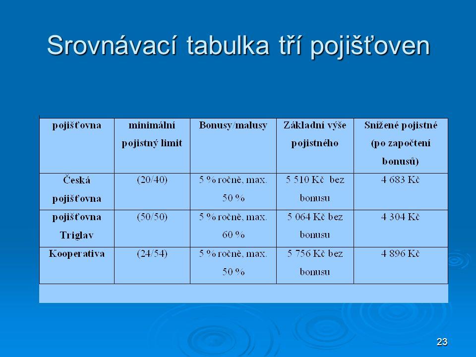 23 Srovnávací tabulka tří pojišťoven