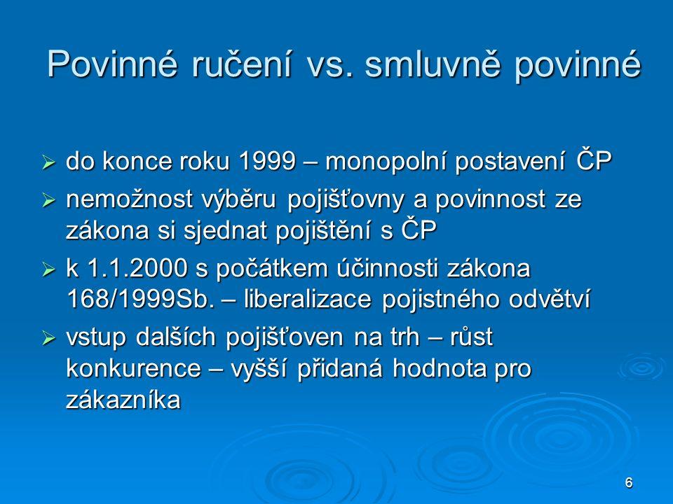 6 Povinné ručení vs. smluvně povinné  do konce roku 1999 – monopolní postavení ČP  nemožnost výběru pojišťovny a povinnost ze zákona si sjednat poji