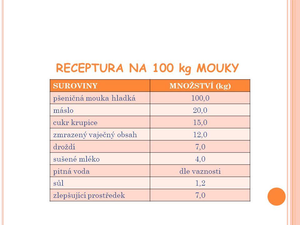 RECEPTURA NA 100 kg MOUKY SUROVINYMNOŽSTVÍ (kg) pšeničná mouka hladká100,0 máslo20,0 cukr krupice15,0 zmrazený vaječný obsah12,0 droždí7,0 sušené mléko4,0 pitná vodadle vaznosti sůl1,2 zlepšující prostředek7,0