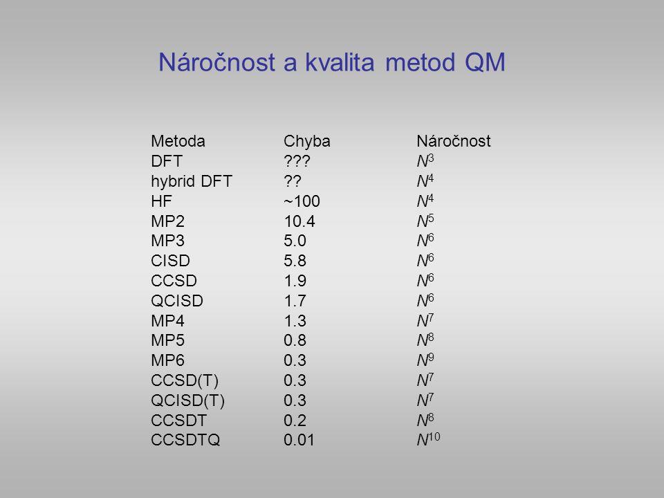 Náročnost a kvalita metod QM MetodaChyba Náročnost DFT N 3 hybrid DFT N 4 HF~100N 4 MP210.4N 5 MP35.0N 6 CISD5.8N 6 CCSD1.9N 6 QCISD1.7N 6 MP41.3N 7 MP50.8N 8 MP60.3N 9 CCSD(T)0.3N 7 QCISD(T)0.3N 7 CCSDT0.2N 8 CCSDTQ0.01N 10