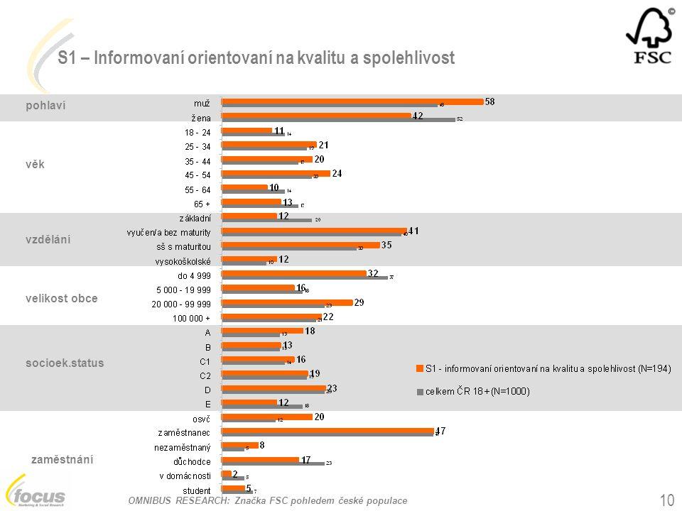 OMNIBUS RESEARCH: Značka FSC pohledem české populace 10 pohlaví věk vzdělání velikost obce socioek.status zaměstnání S1 – Informovaní orientovaní na kvalitu a spolehlivost