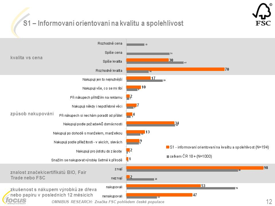 OMNIBUS RESEARCH: Značka FSC pohledem české populace 12 kvalita vs cena způsob nakupování S1 – Informovaní orientovaní na kvalitu a spolehlivost znalo