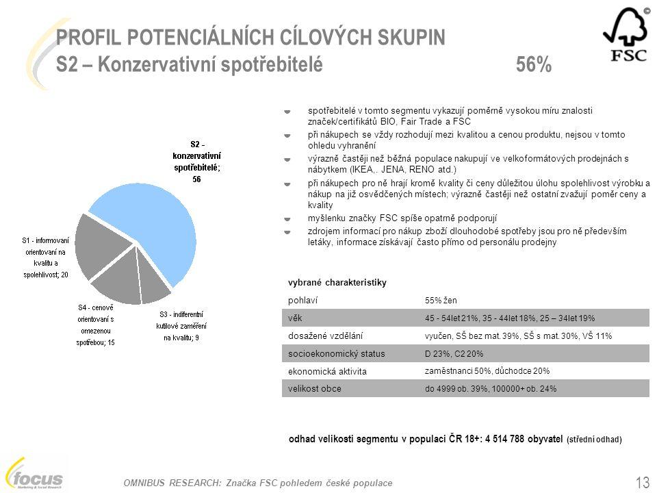 OMNIBUS RESEARCH: Značka FSC pohledem české populace 13 PROFIL POTENCIÁLNÍCH CÍLOVÝCH SKUPIN S2 – Konzervativní spotřebitelé 56% vybrané charakteristiky pohlaví 55% žen věk 45 - 54let 21%, 35 - 44let 18%, 25 – 34let 19% dosažené vzdělání vyučen, SŠ bez mat.