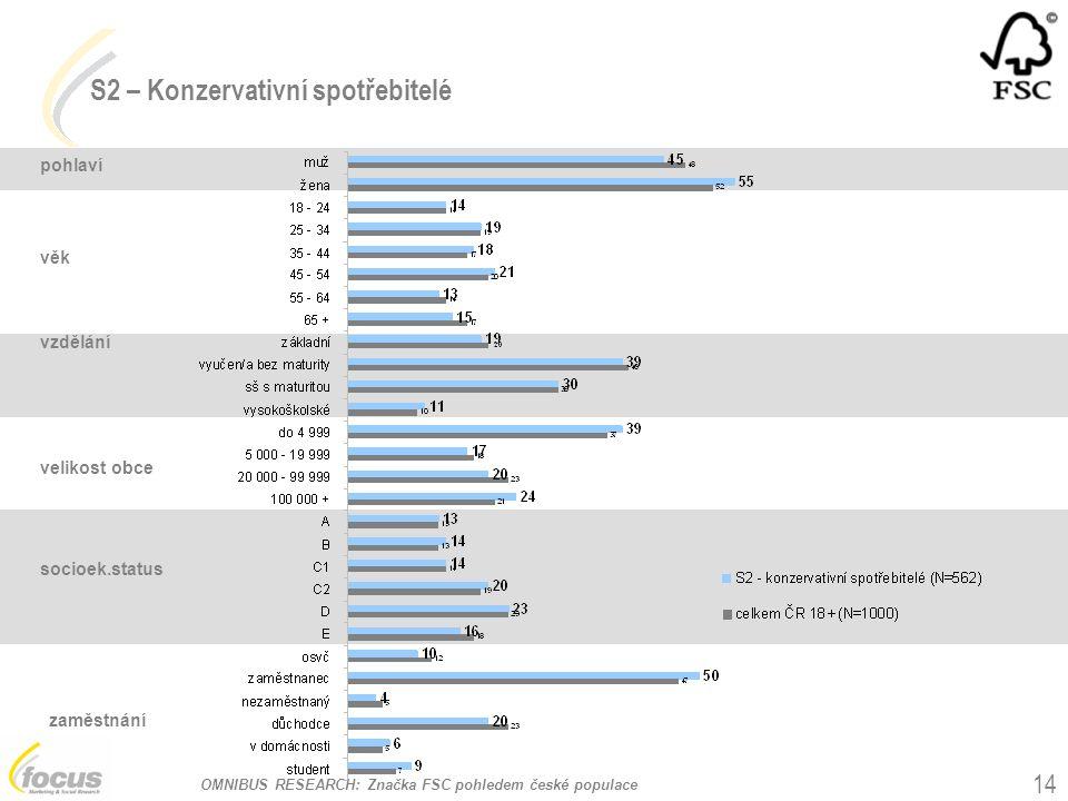 OMNIBUS RESEARCH: Značka FSC pohledem české populace 14 pohlaví věk vzdělání velikost obce socioek.status zaměstnání S2 – Konzervativní spotřebitelé