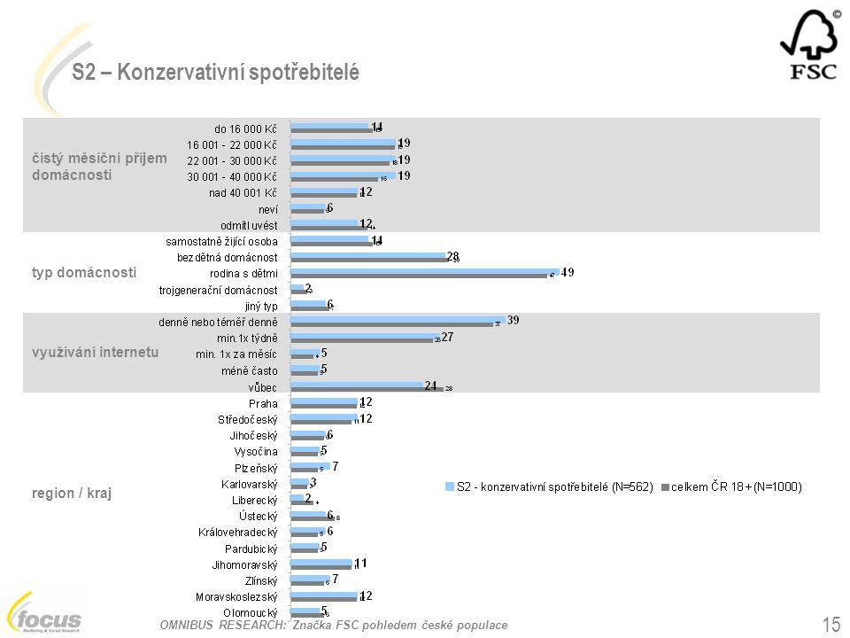 OMNIBUS RESEARCH: Značka FSC pohledem české populace 15 čistý měsíční příjem domácnosti typ domácnosti S2 – Konzervativní spotřebitelé využívání inter