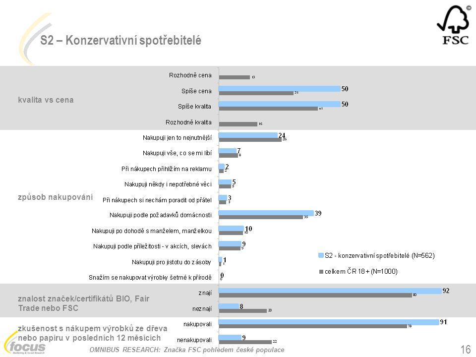 OMNIBUS RESEARCH: Značka FSC pohledem české populace 16 kvalita vs cena způsob nakupování S2 – Konzervativní spotřebitelé znalost značek/certifikátů BIO, Fair Trade nebo FSC zkušenost s nákupem výrobků ze dřeva nebo papíru v posledních 12 měsících