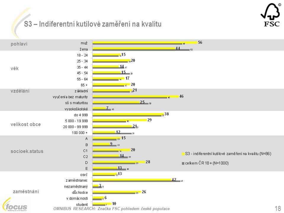 OMNIBUS RESEARCH: Značka FSC pohledem české populace 18 pohlaví věk vzdělání velikost obce socioek.status zaměstnání S3 – Indiferentní kutilové zaměření na kvalitu