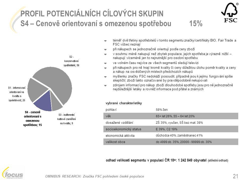 OMNIBUS RESEARCH: Značka FSC pohledem české populace 21 PROFIL POTENCIÁLNÍCH CÍLOVÝCH SKUPIN S4 – Cenově orientovaní s omezenou spotřebou15% vybrané charakteristiky pohlaví 58% žen věk 65+ let 26%, 55 – 64 let 20% dosažené vzdělání ZŠ 35%, vyučen, SŠ bez mat.
