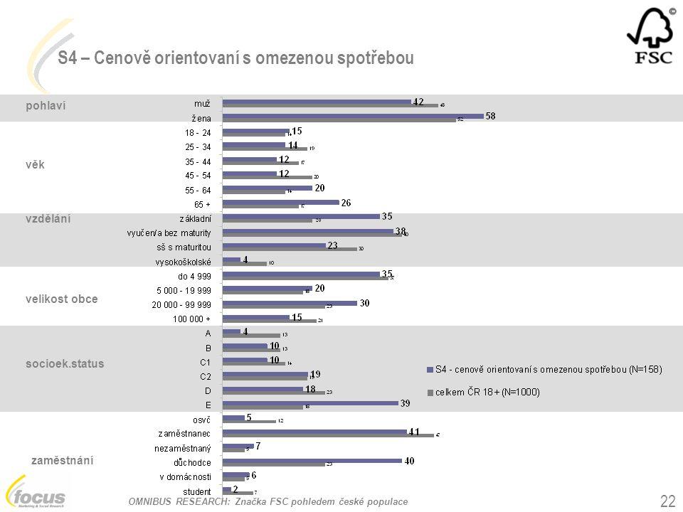 OMNIBUS RESEARCH: Značka FSC pohledem české populace 22 pohlaví věk vzdělání velikost obce socioek.status zaměstnání S4 – Cenově orientovaní s omezeno