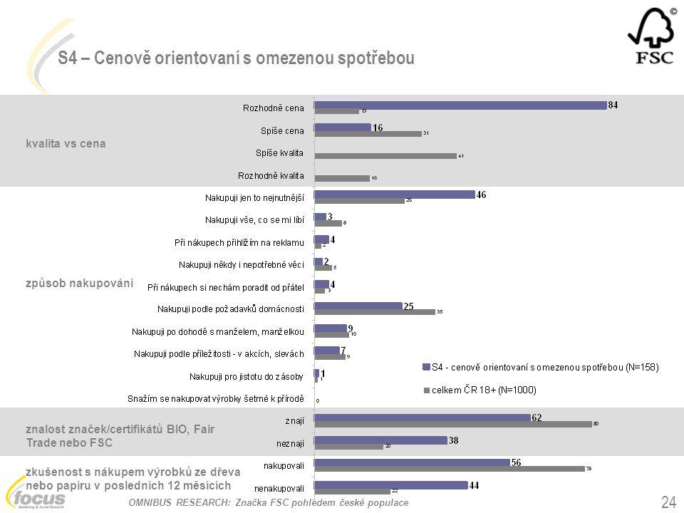 OMNIBUS RESEARCH: Značka FSC pohledem české populace 24 kvalita vs cena způsob nakupování S4 – Cenově orientovaní s omezenou spotřebou znalost značek/certifikátů BIO, Fair Trade nebo FSC zkušenost s nákupem výrobků ze dřeva nebo papíru v posledních 12 měsících