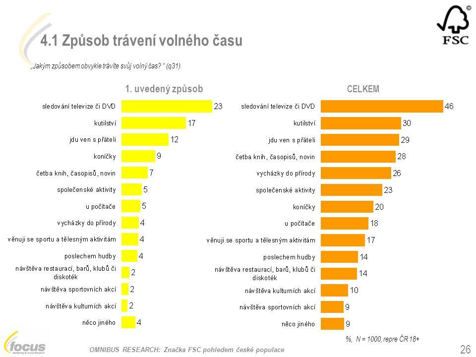 """OMNIBUS RESEARCH: Značka FSC pohledem české populace 4.1 Způsob trávení volného času """"Jakým způsobem obvykle trávíte svůj volný čas? """" (q31) %, N = 10"""