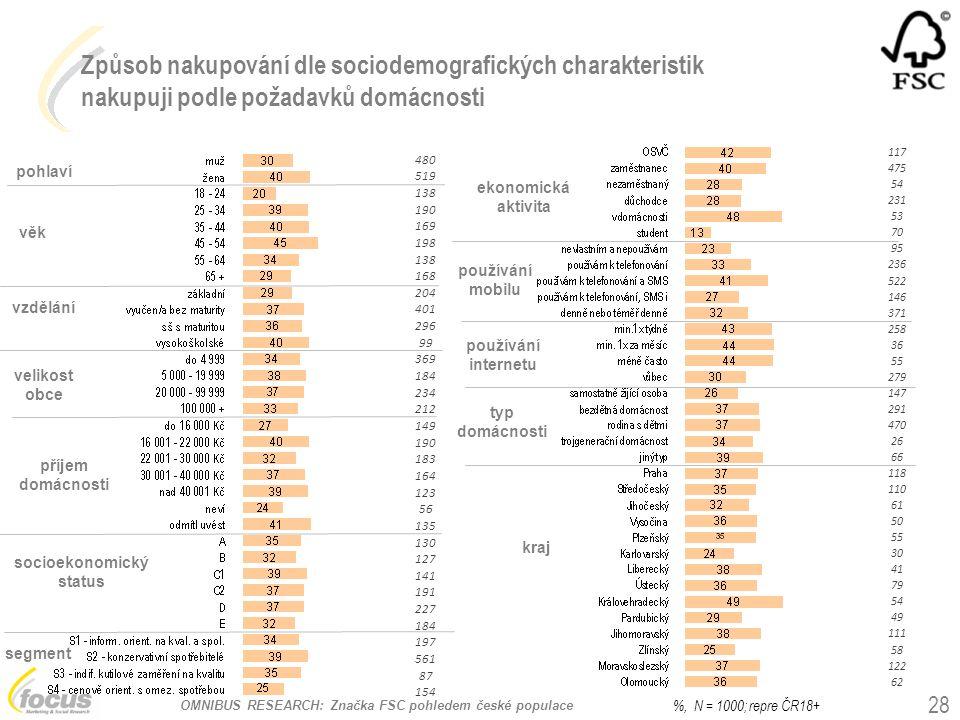 OMNIBUS RESEARCH: Značka FSC pohledem české populace Způsob nakupování dle sociodemografických charakteristik nakupuji podle požadavků domácnosti pohl