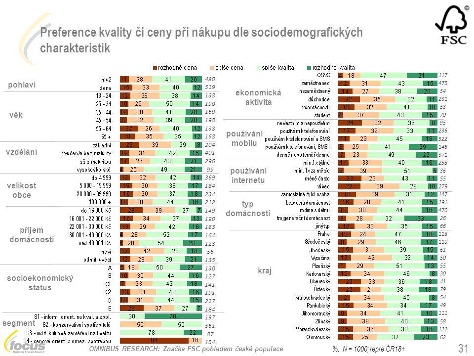 OMNIBUS RESEARCH: Značka FSC pohledem české populace Preference kvality či ceny při nákupu dle sociodemografických charakteristik pohlaví věk vzdělání