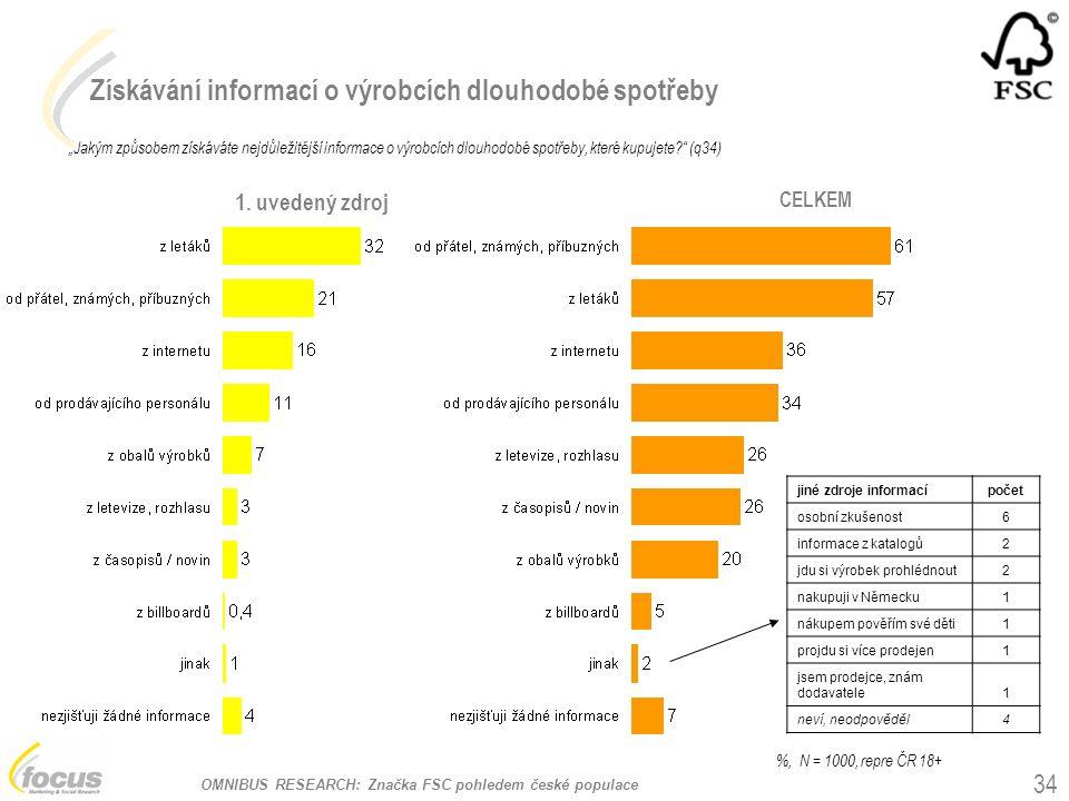 """OMNIBUS RESEARCH: Značka FSC pohledem české populace Získávání informací o výrobcích dlouhodobé spotřeby """"Jakým způsobem získáváte nejdůležitější informace o výrobcích dlouhodobé spotřeby, které kupujete (q34) %, N = 1000, repre ČR 18+ 1."""
