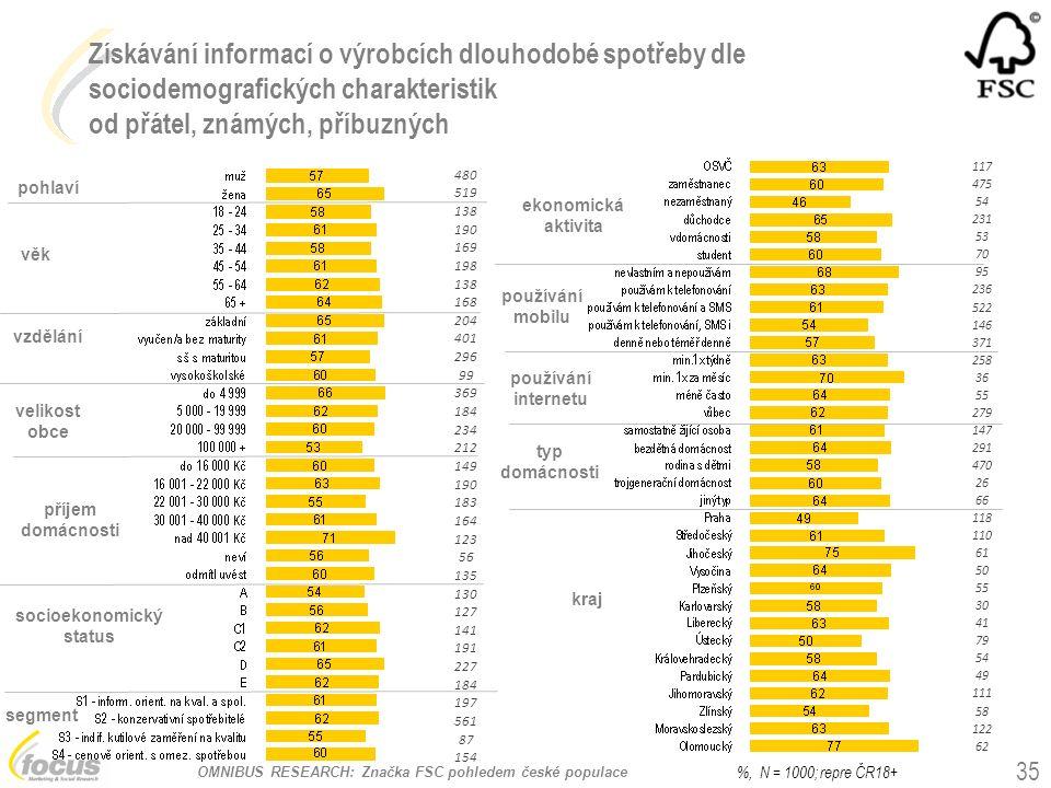 OMNIBUS RESEARCH: Značka FSC pohledem české populace Získávání informací o výrobcích dlouhodobé spotřeby dle sociodemografických charakteristik od přátel, známých, příbuzných pohlaví věk vzdělání socioekonomický status používání mobilu kraj ekonomická aktivita velikost obce příjem domácnosti segment typ domácnosti 35 %, N = 1000; repre ČR18+ používání internetu 480 519 138 190 169 198 138 168 204 401 296 99 369 184 234 212 149 190 183 164 123 56 135 130 127 141 191 227 184 197 561 87 154 117 475 54 231 53 70 95 236 522 146 371 258 36 55 279 147 291 470 26 66 118 110 61 50 55 30 41 79 54 49 111 58 122 62
