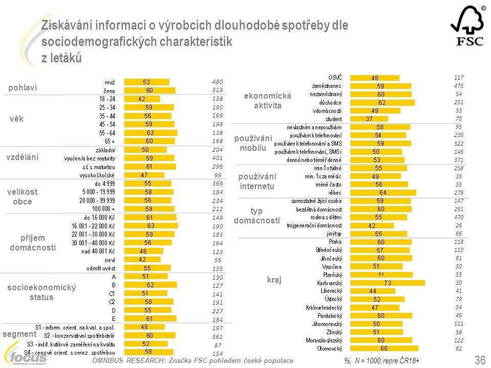 OMNIBUS RESEARCH: Značka FSC pohledem české populace Získávání informací o výrobcích dlouhodobé spotřeby dle sociodemografických charakteristik z letá