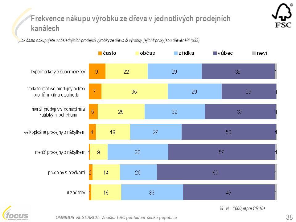 """OMNIBUS RESEARCH: Značka FSC pohledem české populace Frekvence nákupu výrobků ze dřeva v jednotlivých prodejních kanálech """"Jak často nakupujete u následujících prodejců výrobky ze dřeva či výrobky, jejichž prvky jsou dřevěné (q33) 38 %, N = 1000, repre ČR 18+"""