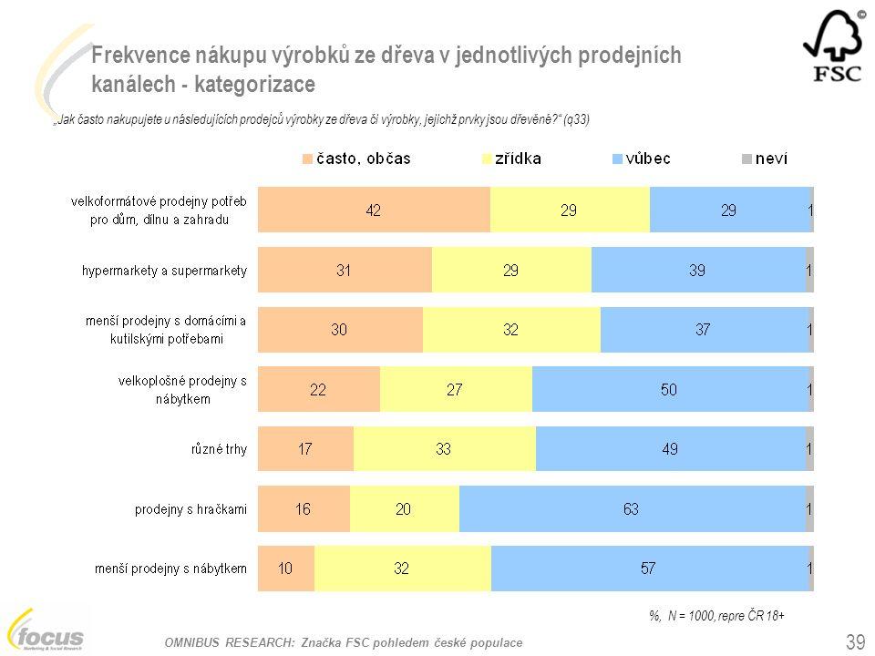 """OMNIBUS RESEARCH: Značka FSC pohledem české populace Frekvence nákupu výrobků ze dřeva v jednotlivých prodejních kanálech - kategorizace """"Jak často nakupujete u následujících prodejců výrobky ze dřeva či výrobky, jejichž prvky jsou dřevěné (q33) 39 %, N = 1000, repre ČR 18+"""