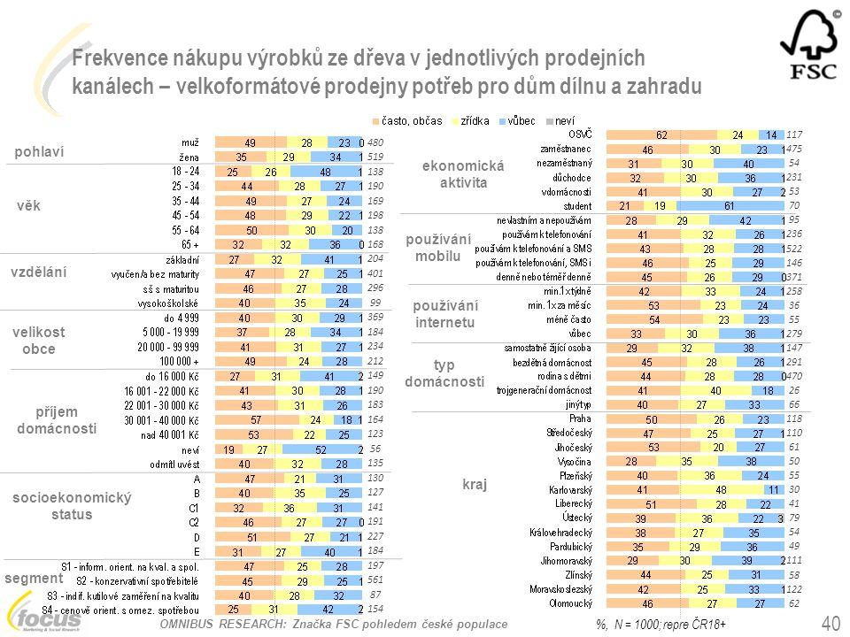 OMNIBUS RESEARCH: Značka FSC pohledem české populace Frekvence nákupu výrobků ze dřeva v jednotlivých prodejních kanálech – velkoformátové prodejny potřeb pro dům dílnu a zahradu pohlaví věk vzdělání socioekonomický status používání mobilu kraj ekonomická aktivita velikost obce příjem domácnosti segment typ domácnosti 40 %, N = 1000; repre ČR18+ používání internetu 480 519 138 190 169 198 138 168 204 401 296 99 369 184 234 212 149 190 183 164 123 56 135 130 127 141 191 227 184 197 561 87 154 117 475 54 231 53 70 95 236 522 146 371 258 36 55 279 147 291 470 26 66 118 110 61 50 55 30 41 79 54 49 111 58 122 62