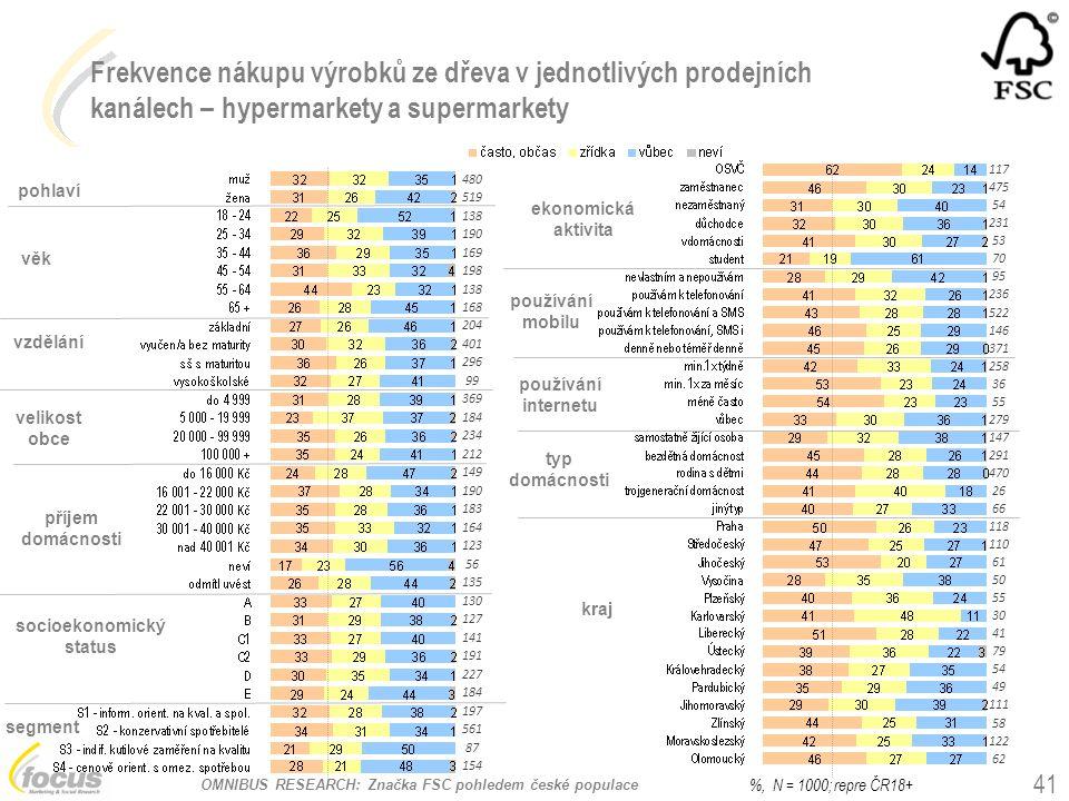 OMNIBUS RESEARCH: Značka FSC pohledem české populace Frekvence nákupu výrobků ze dřeva v jednotlivých prodejních kanálech – hypermarkety a supermarket
