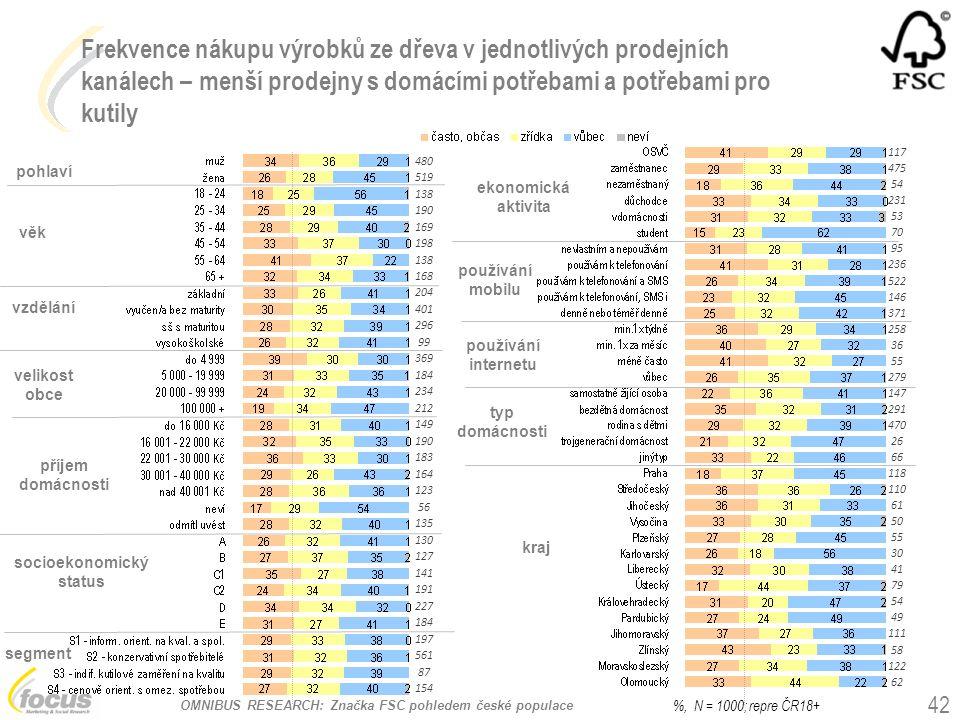 OMNIBUS RESEARCH: Značka FSC pohledem české populace Frekvence nákupu výrobků ze dřeva v jednotlivých prodejních kanálech – menší prodejny s domácími