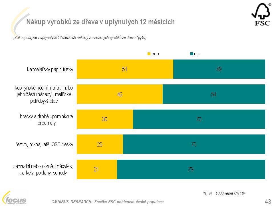 """OMNIBUS RESEARCH: Značka FSC pohledem české populace Nákup výrobků ze dřeva v uplynulých 12 měsících """"Zakoupil/a jste v úplynulých 12 měsících některý z uvedených výrobků ze dřeva. (q40) 43 %, N = 1000, repre ČR 18+"""