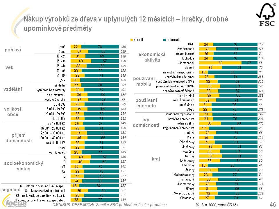 OMNIBUS RESEARCH: Značka FSC pohledem české populace Nákup výrobků ze dřeva v uplynulých 12 měsících – hračky, drobné upomínkové předměty pohlaví věk