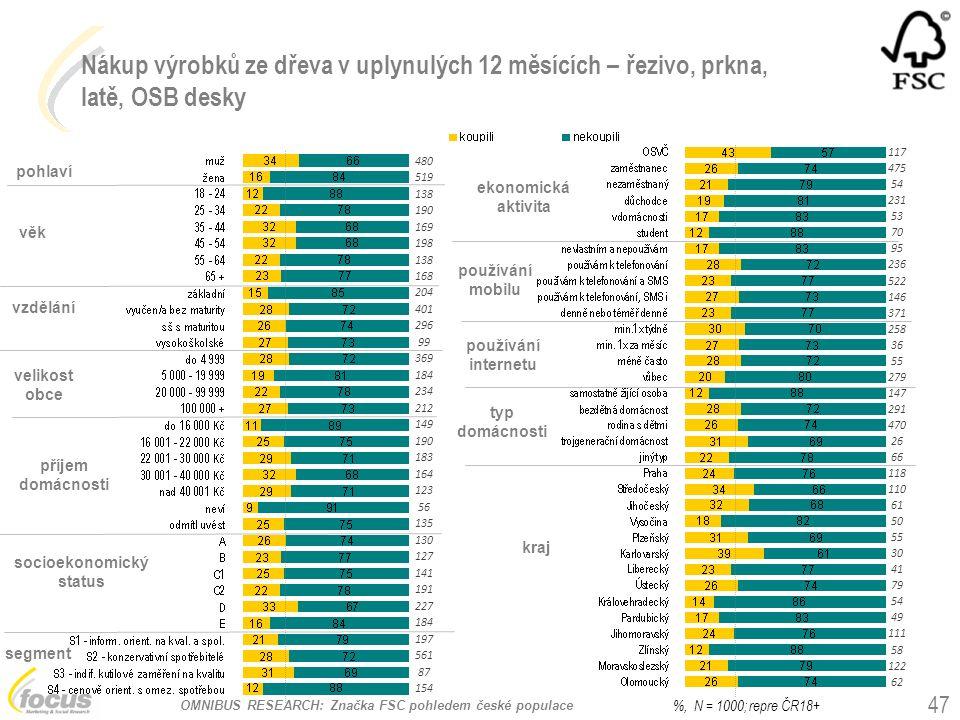 OMNIBUS RESEARCH: Značka FSC pohledem české populace Nákup výrobků ze dřeva v uplynulých 12 měsících – řezivo, prkna, latě, OSB desky pohlaví věk vzdě