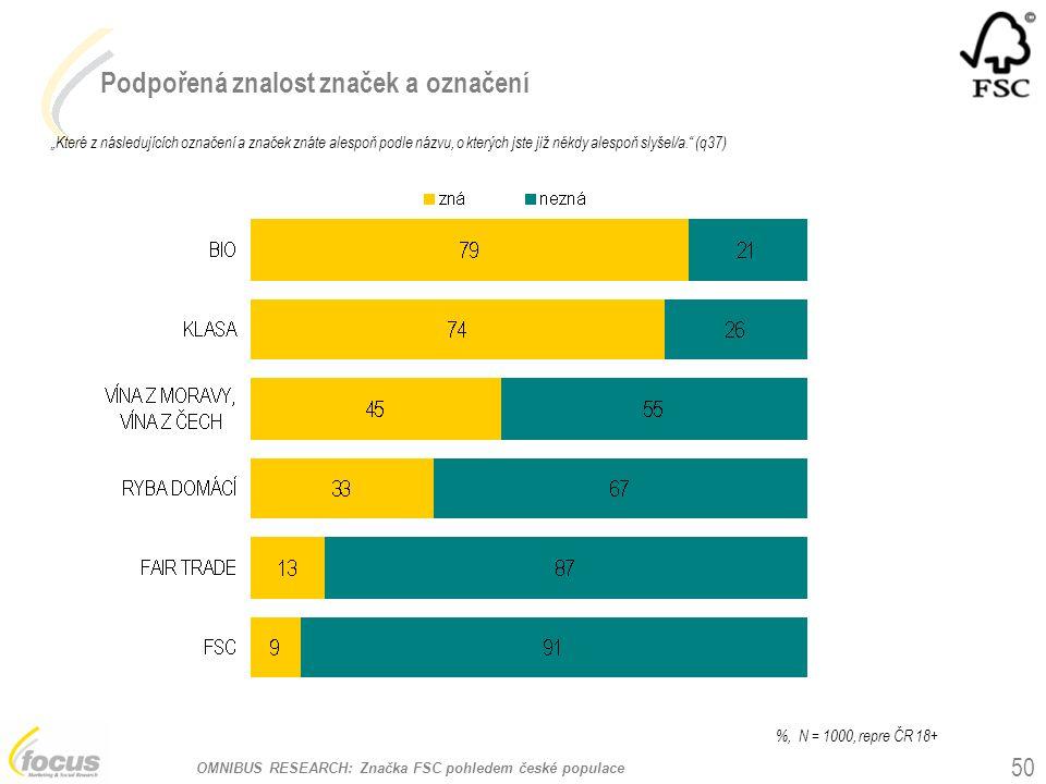 """OMNIBUS RESEARCH: Značka FSC pohledem české populace Podpořená znalost značek a označení """"Které z následujících označení a značek znáte alespoň podle názvu, o kterých jste již někdy alespoň slyšel/a. (q37) 50 %, N = 1000, repre ČR 18+"""