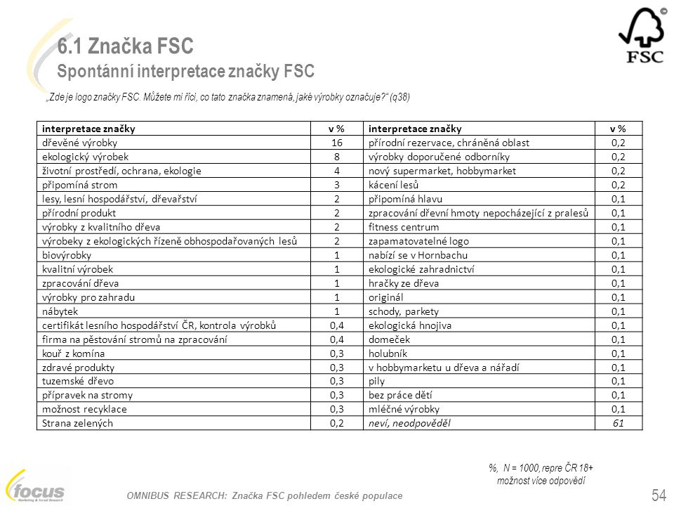 """OMNIBUS RESEARCH: Značka FSC pohledem české populace 6.1 Značka FSC Spontánní interpretace značky FSC """"Zde je logo značky FSC. Můžete mi říci, co tato"""