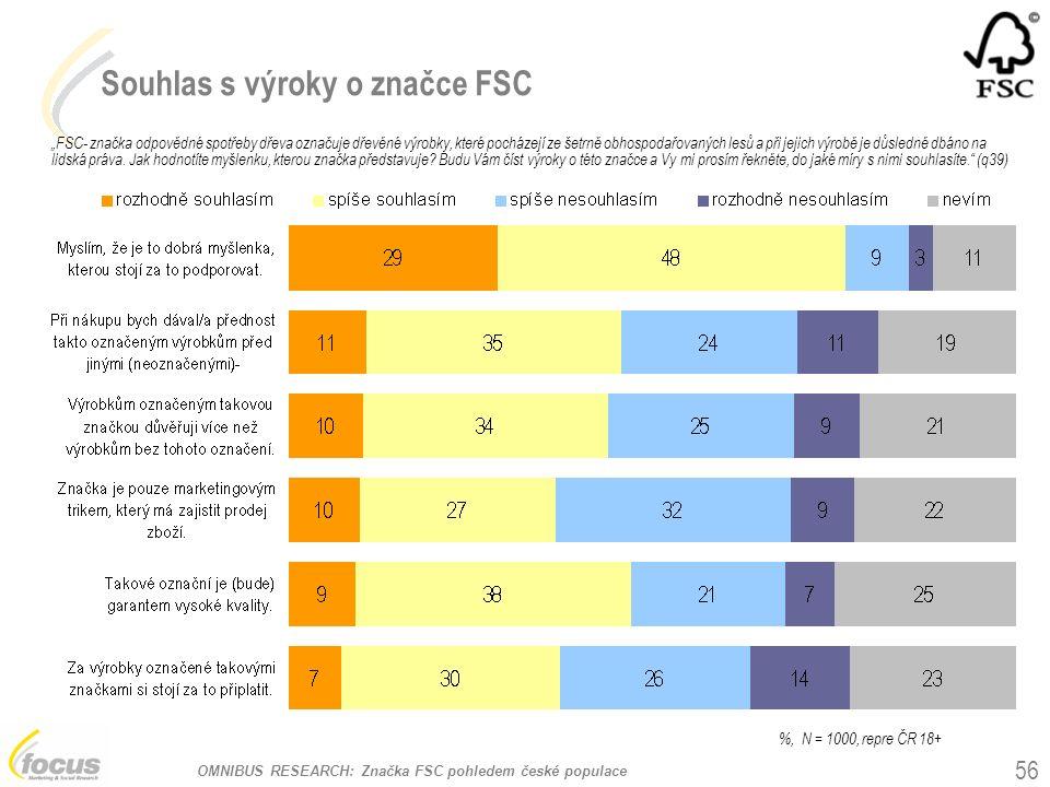 """OMNIBUS RESEARCH: Značka FSC pohledem české populace Souhlas s výroky o značce FSC """"FSC- značka odpovědné spotřeby dřeva označuje dřevěné výrobky, které pocházejí ze šetrně obhospodařovaných lesů a při jejich výrobě je důsledně dbáno na lidská práva."""
