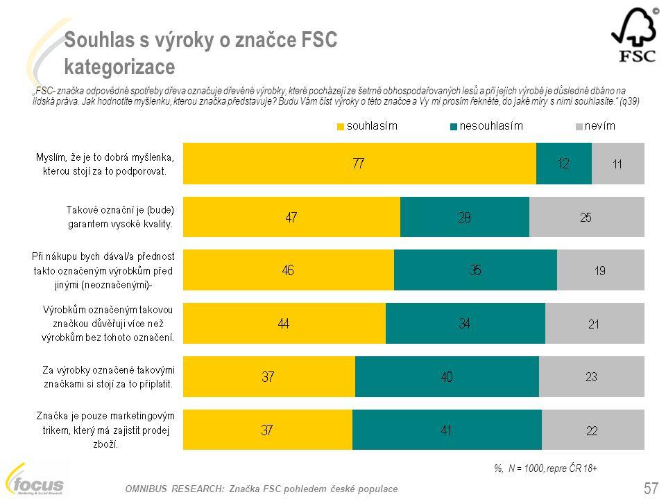 """OMNIBUS RESEARCH: Značka FSC pohledem české populace Souhlas s výroky o značce FSC kategorizace """"FSC- značka odpovědné spotřeby dřeva označuje dřevěné"""