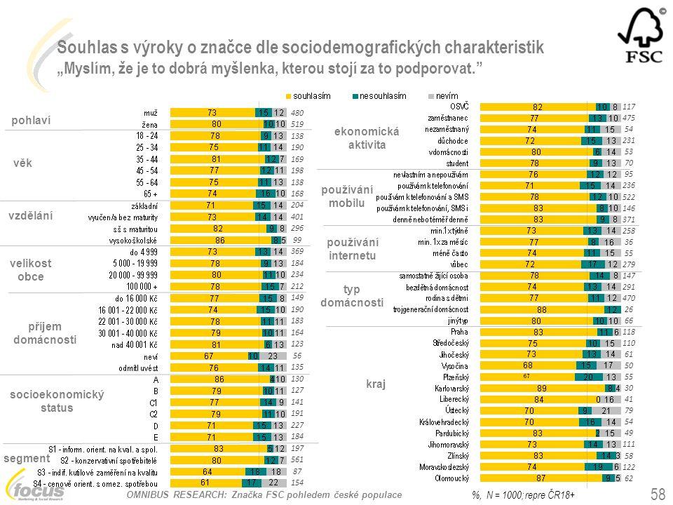 """OMNIBUS RESEARCH: Značka FSC pohledem české populace Souhlas s výroky o značce dle sociodemografických charakteristik """"Myslím, že je to dobrá myšlenka"""