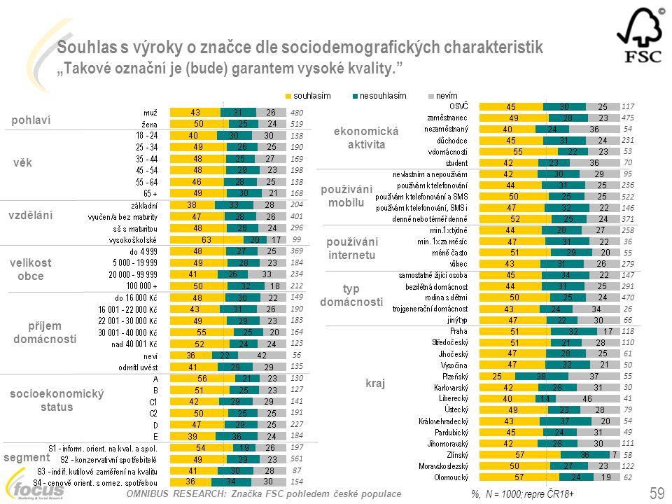 """OMNIBUS RESEARCH: Značka FSC pohledem české populace Souhlas s výroky o značce dle sociodemografických charakteristik """"Takové označní je (bude) garant"""