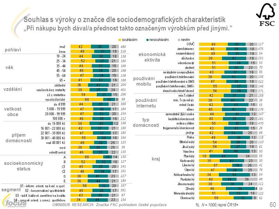 """OMNIBUS RESEARCH: Značka FSC pohledem české populace Souhlas s výroky o značce dle sociodemografických charakteristik """"Při nákupu bych dával/a přednost takto označeným výrobkům před jinými. pohlaví věk vzdělání socioekonomický status používání mobilu kraj ekonomická aktivita velikost obce příjem domácnosti segment typ domácnosti 60 %, N = 1000; repre ČR18+ používání internetu 480 519 138 190 169 198 138 168 204 401 296 99 369 184 234 212 149 190 183 164 123 56 135 130 127 141 191 227 184 197 561 87 154 117 475 54 231 53 70 95 236 522 146 371 258 36 55 279 147 291 470 26 66 118 110 61 50 55 30 41 79 54 49 111 58 122 62"""
