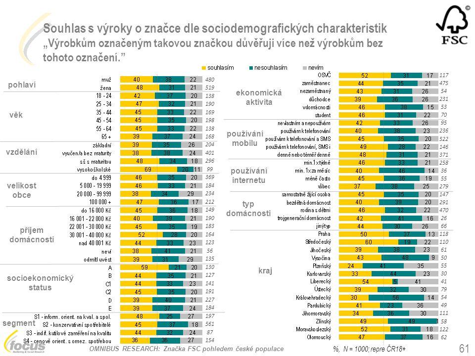 """OMNIBUS RESEARCH: Značka FSC pohledem české populace Souhlas s výroky o značce dle sociodemografických charakteristik """"Výrobkům označeným takovou znač"""