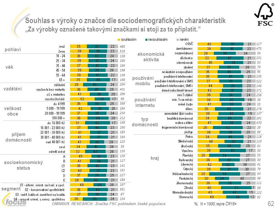 """OMNIBUS RESEARCH: Značka FSC pohledem české populace Souhlas s výroky o značce dle sociodemografických charakteristik """"Za výrobky označené takovými zn"""