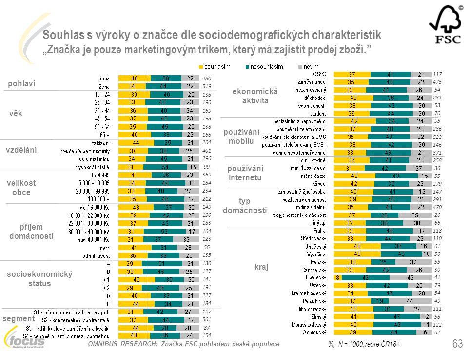 """OMNIBUS RESEARCH: Značka FSC pohledem české populace Souhlas s výroky o značce dle sociodemografických charakteristik """"Značka je pouze marketingovým t"""