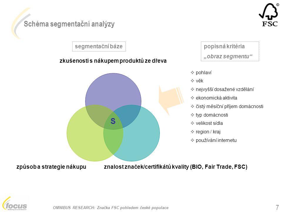 OMNIBUS RESEARCH: Značka FSC pohledem české populace 7 Schéma segmentační analýzy zkušenosti s nákupem produktů ze dřeva znalost značek/certifikátů kv