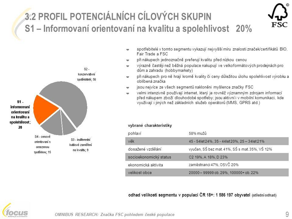 OMNIBUS RESEARCH: Značka FSC pohledem české populace 9 3.2 PROFIL POTENCIÁLNÍCH CÍLOVÝCH SKUPIN S1 – Informovaní orientovaní na kvalitu a spolehlivost 20% vybrané charakteristiky pohlaví 58% mužů věk 45 - 54let 24%, 35 - 44let 20%, 25 – 34let 21% dosažené vzdělání vyučen, SŠ bez mat.